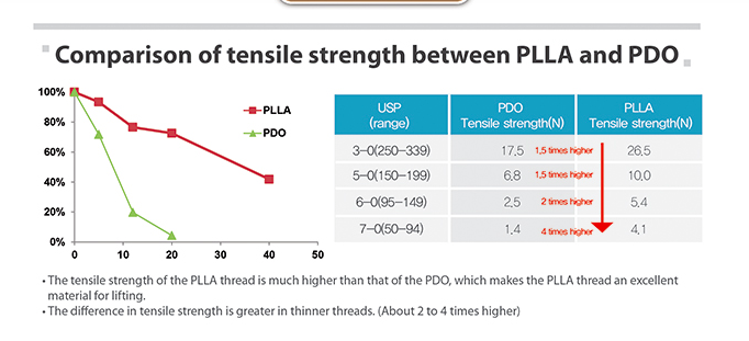 differences with PDO & PLLA thread