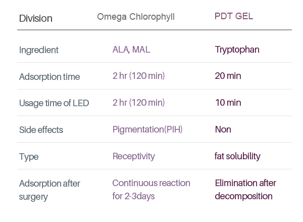 PDT GEL for Photodynamic therapy